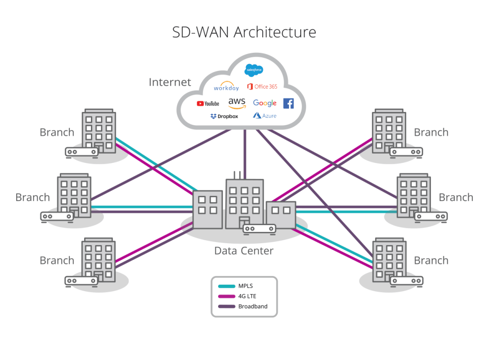 medium resolution of  users to any application whether hosted in the data center or in the cloud across any wan transport service including broadband internet services