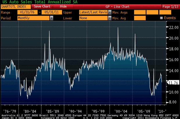 US Auto Sales Total Annualized SA