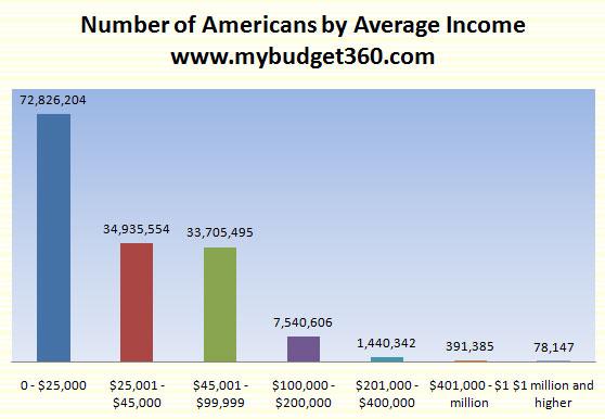 average-income-americans