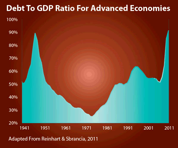 Debt to GDP Ratio for Advanced Economics