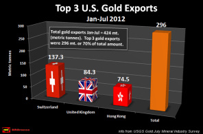 U.S. SUFFERS HUGE GOLD DEFICIT AS RECORD AMOUNTS ARE EXPORTED