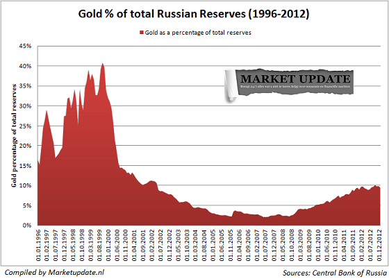 gold-percentage-totalreserves-small