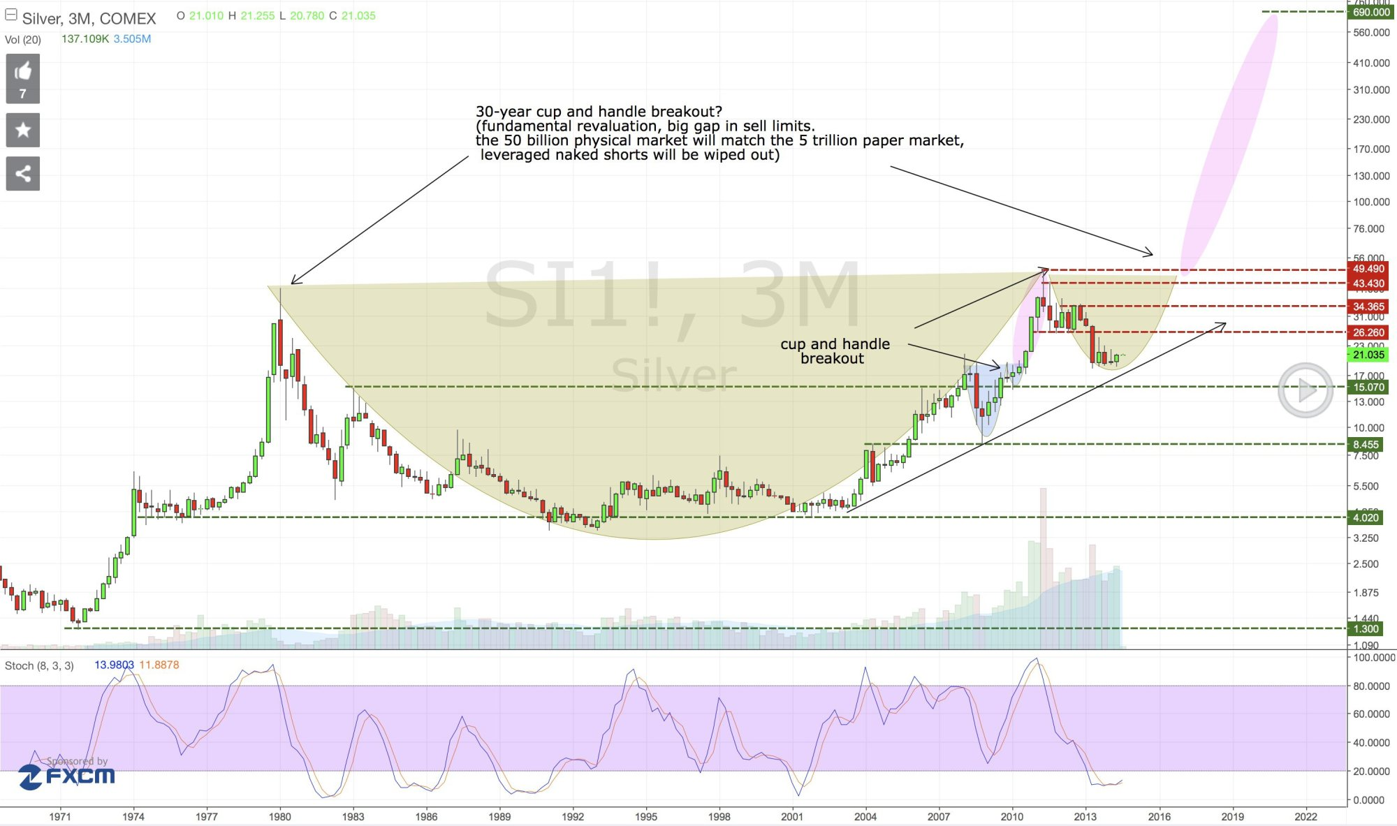 hight resolution of silver chart