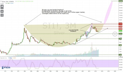 Silver Prices Headed to $700-Best Silver Price Chart Of ...