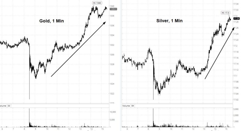 Gonna Fly Now? Gold & Silver Have The Eye Of The Tiger