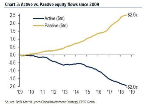 Image result for active versus passive investing