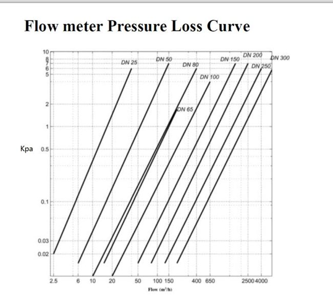 Gas Turbine Flow meter and Thermal Mass Flow Meter