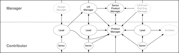 Mapping the UX Path