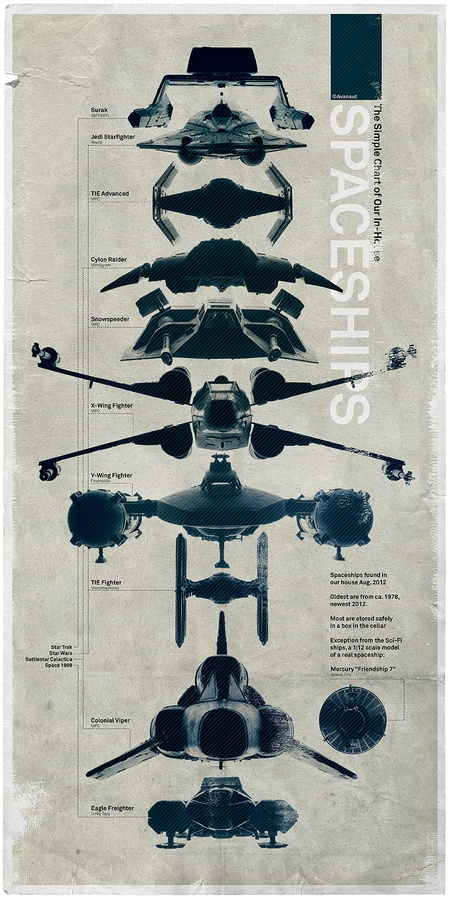 The Simple Spaceships Chart