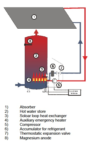 Diagram Furthermore Domestic Hot Water Plate Heat Exchanger Diagrams