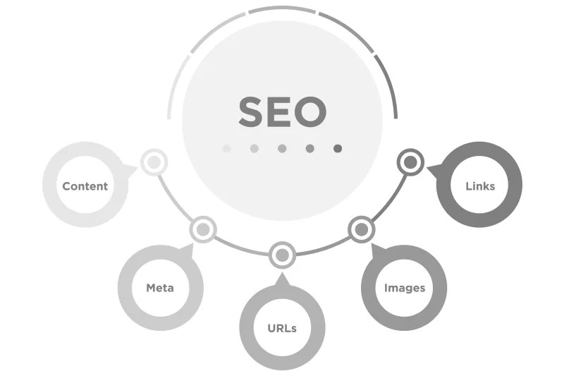 Top 5 Tips To Improve Your Organic SEO