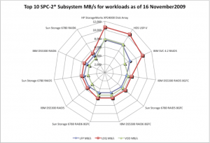 SPC-2* benchmark results, spider chart for LFP, LDQ and VOD throughput