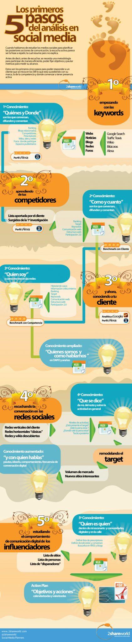 5 pasos analisis socialmedia