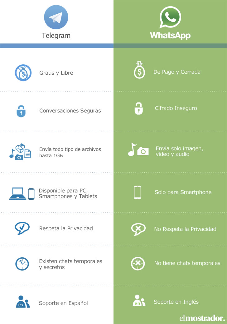 WhatsApp Vs Telegram - Infografia