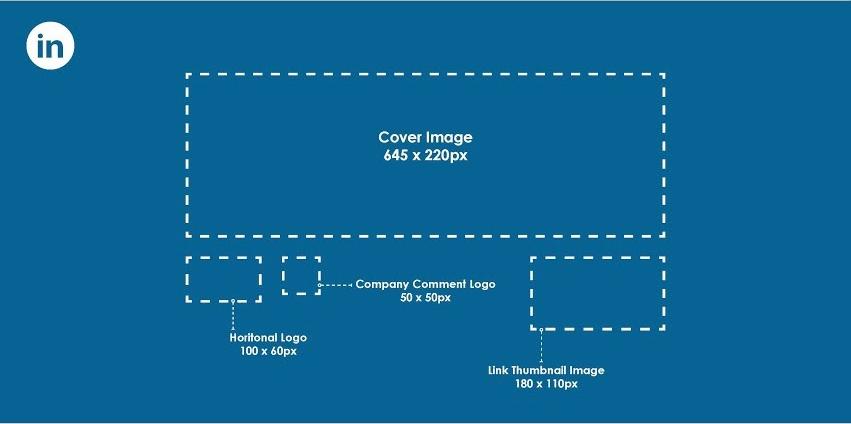 Esquema con el tamaño de las imágenes en Linkedin