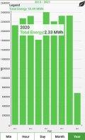 Produzione fotovoltaico dimostrata