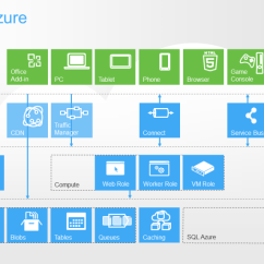 Microsoft Infrastructure Diagram Active And Passive Transport Venn Azure Simarn Helps Its Clients Achieve Higher Productivity With Cost Effective Solutions Reduced Maintenance Better Information Flow Leveraging