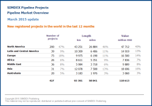New pipeline projects in the world in the last 12 months 2015 03