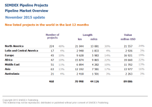 New pipeline projects in the world in the last 12 months 2015 11