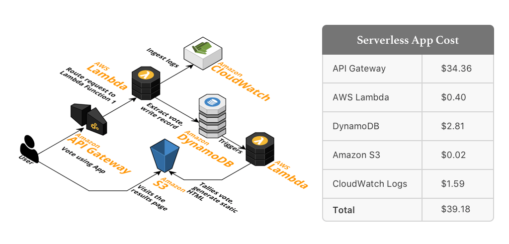 AWS Lambda Pricing: How Much it Costs to Run a Serverless