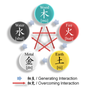 Wu Xing or Five Elements of Traditional Chinese Medicine
