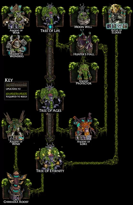 Arbre des technologies des Night Elves (source).
