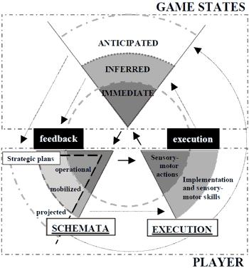 Le cercle heuristique de la stratégie en temps réel.