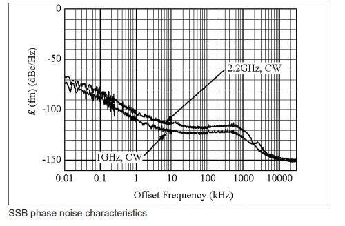 Anritsu MG3681A Digital Modulation Signal Generator: a