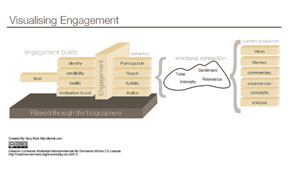 Fedafi blog engagement model