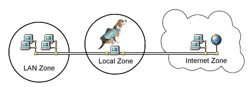 Tutorial: Router Configuration
