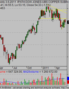 Copper etf stock chart analysis also ideal for commodity online trading  investing simple rh