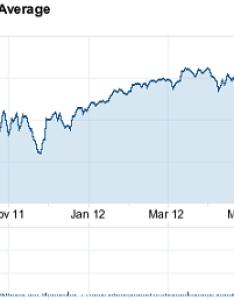 Dow jones average today yahoo chart also ways to analyze index simple stock trading rh