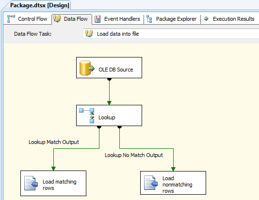 Configuring the data flow load data into text files