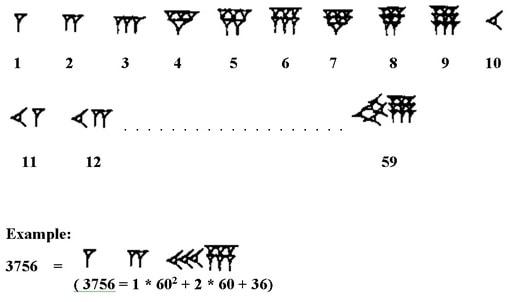 Math for Elementary Teachers: The Basics: Numeration Systems