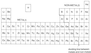 Lesson 3 – Atoms and Ions   Science, eh?