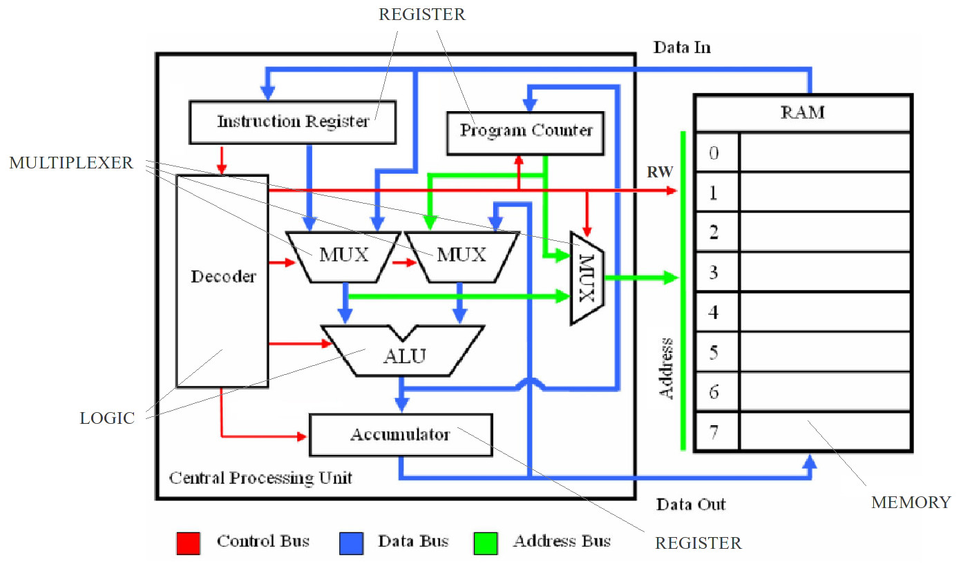 hight resolution of simple cpu v1 schematic for a processor