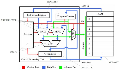 small resolution of simple cpu v1 schematic for a processor