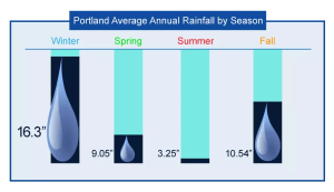 Average amount of rainfall in Portland OR
