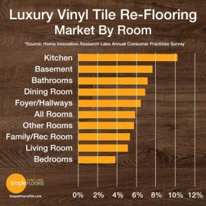 LVT installations by room type chart