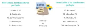 Most coffee manufactures by city - Portland Oregon