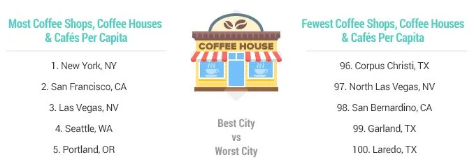 Portland, OR - Number of Coffee Shops per capita