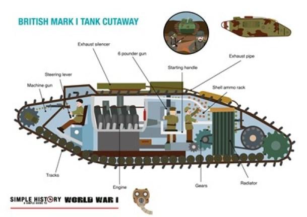 Tanks  U2013 Simple History