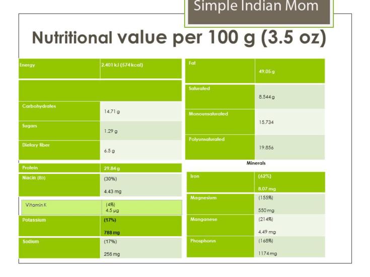 Nutritional Value of Pumpkin Seeds