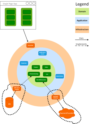 Integration test boundaries