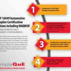 Iso Process Audit Turtle Diagram 1964 Dodge Dart Wiring  Simpleque