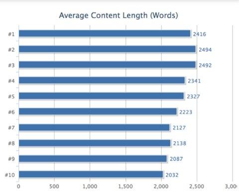 Nombre de mots page web positionnement top 10 Google