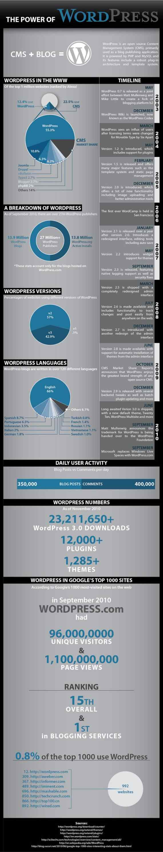 Infographic – The Power of WordPress