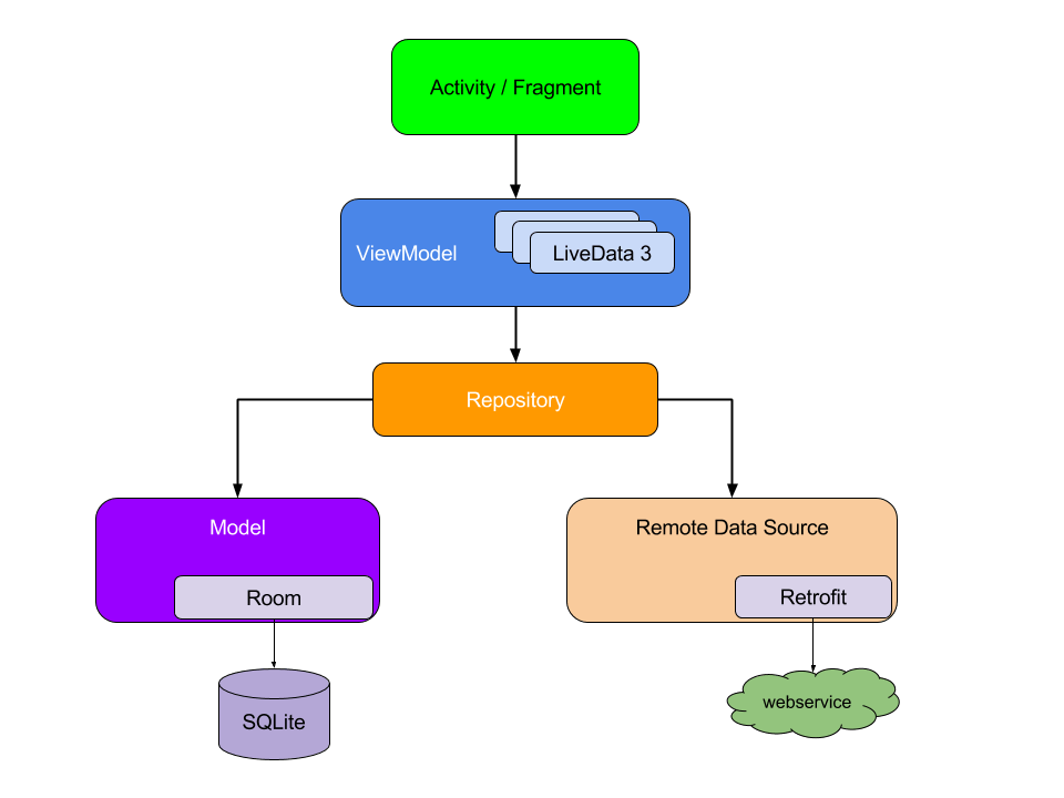 android mvvm architecture