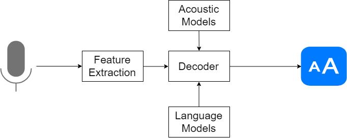 speech recognition python