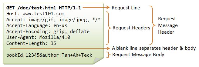 Python Simple HTTP Server